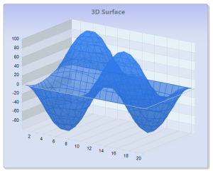chartFX.Surface